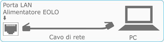 Schema Collegamento Eolo : Collegamento eolo senza router cavo rete diretto